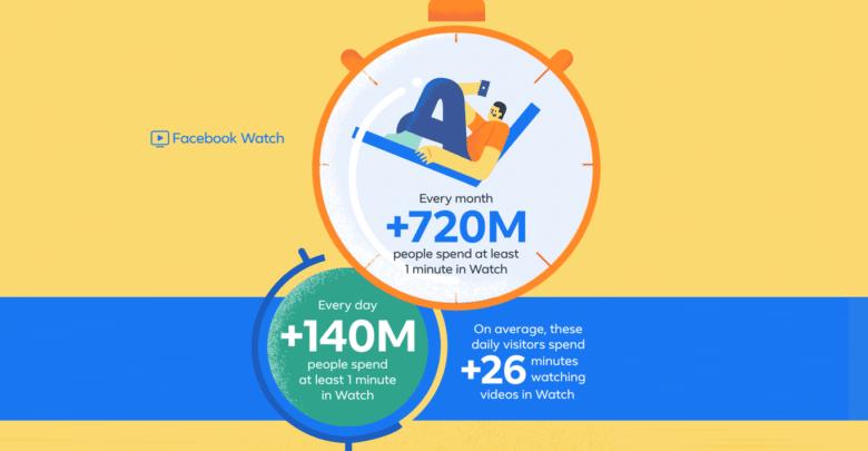 """زيادة في عدد مستخدمي خدمة """"المشاهدة"""" على فيسبوك"""